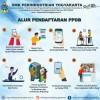 Alur Pendaftaran PPDB SMK Perindustrian Yogyakarta Tahun Ajaran 2021/2022